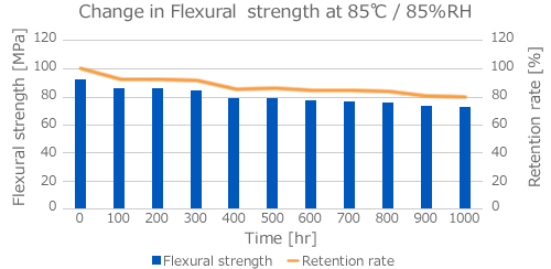 Change in Flexural strength at 85℃ / 85%RH