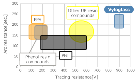 Tracking & Arc Resistance