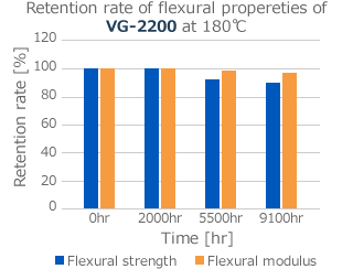 Retention rate of flexural propereties of VG-2200 at 180℃