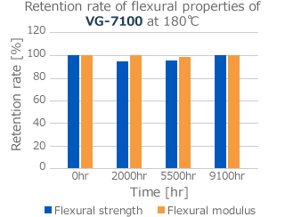 Retention rate of flexural properties of VG-7100 at 180℃